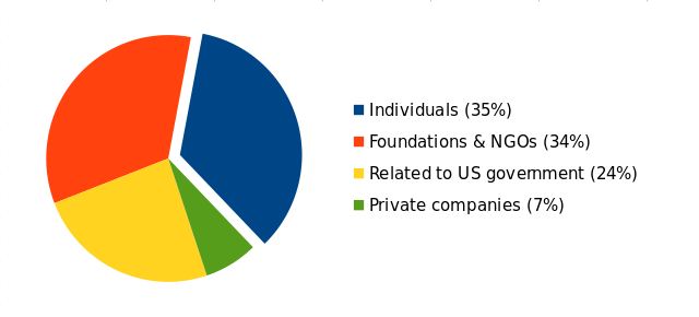 Individuals: 35%, Foundations & NGOs: 34%, Related to US government: 24%, Companies: 7%